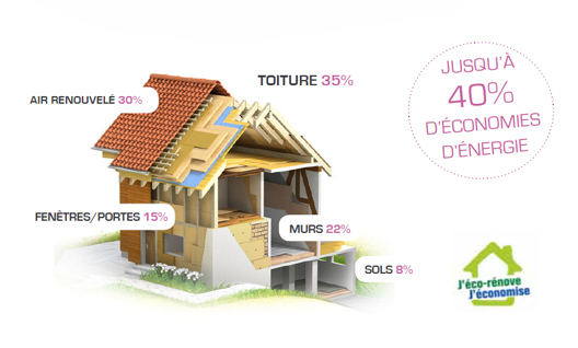 //www.premiumenergyfrance.fr/wp-content/uploads/2017/08/isolation-thermique.jpg