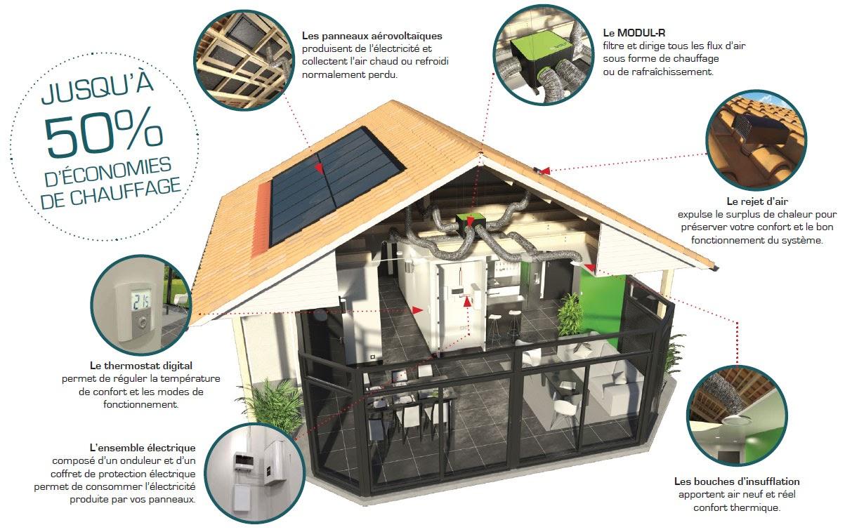 Panneau Aerovoltaique : fonctionnement et avis