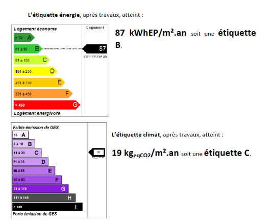 étiquettes de l'audit énergétique